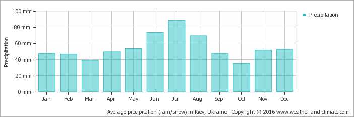 average-rainfall-ukraine-kiev